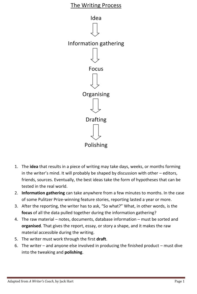 the_writing_process1