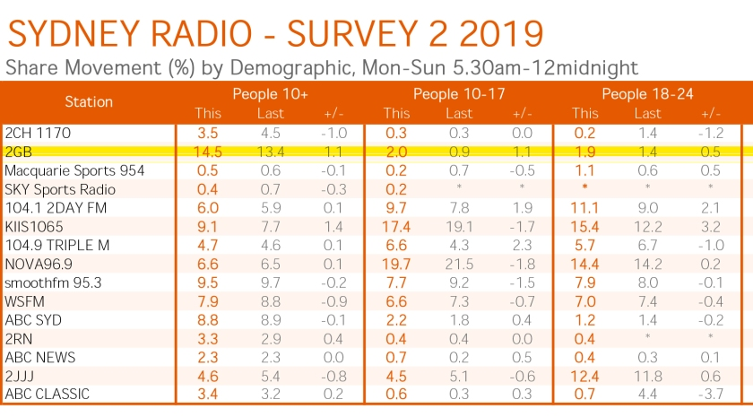 GfK_Summary_Report_Sydney_Survey_2_2019-2GB