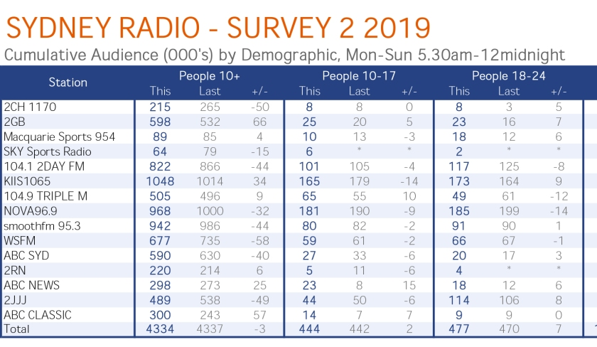GfK_Summary_Report_Sydney_Survey_2_2019-cume-2GB.jpg