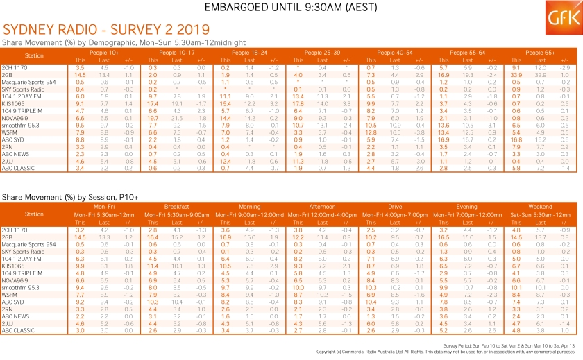 GfK_Summary_Report_Sydney_Survey_2_2019