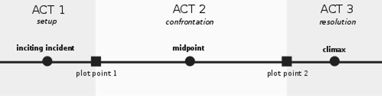 3 act timeline with setup confrontation and resolution